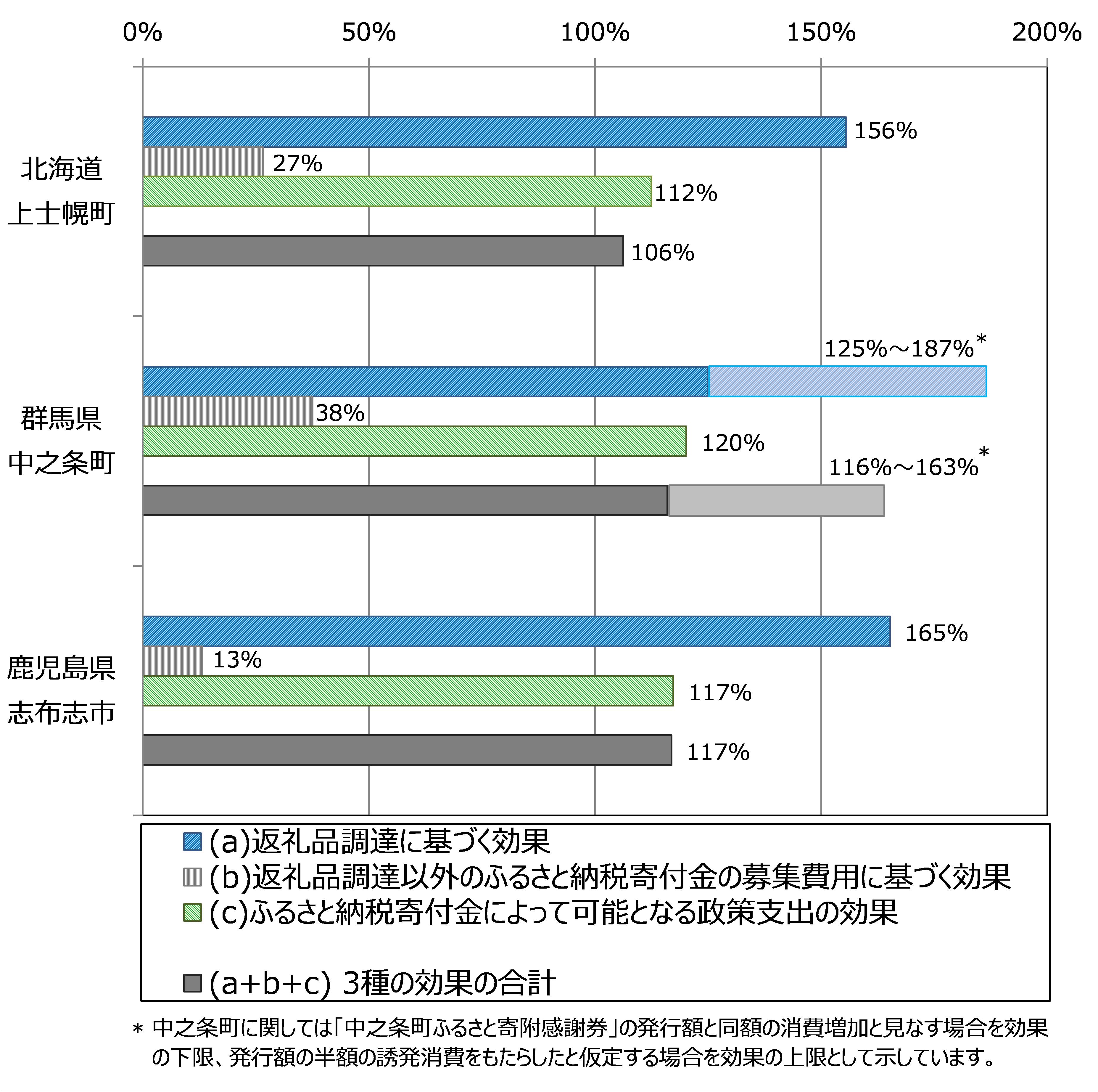 図2 各自治体における一次支出と地域内の付加価値増加額の比率