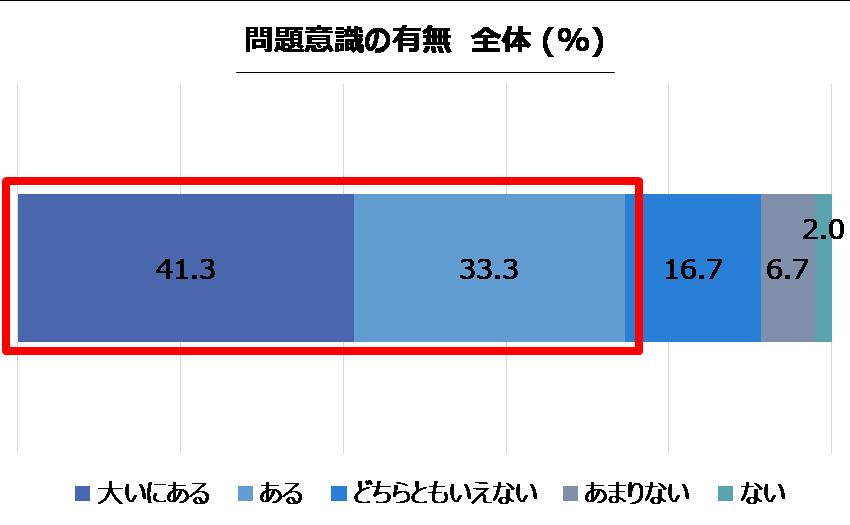 問題意識の有無 全体(%)
