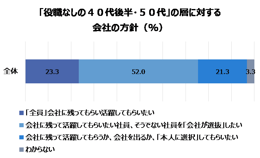 「役職なしの40代後半・50代」の層に対する会社の方針(%)