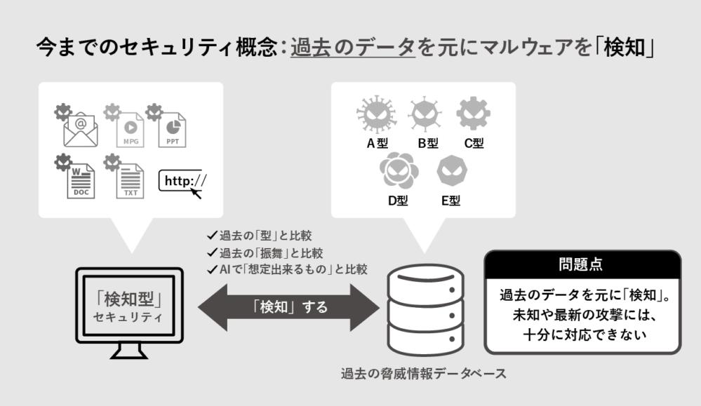 今までのセキュリティ概念:過去のデータを元にマルウェアを「検知」