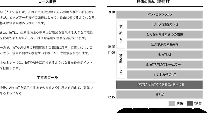 (図-1)AI& IoTの理解・活用のカリキュラム