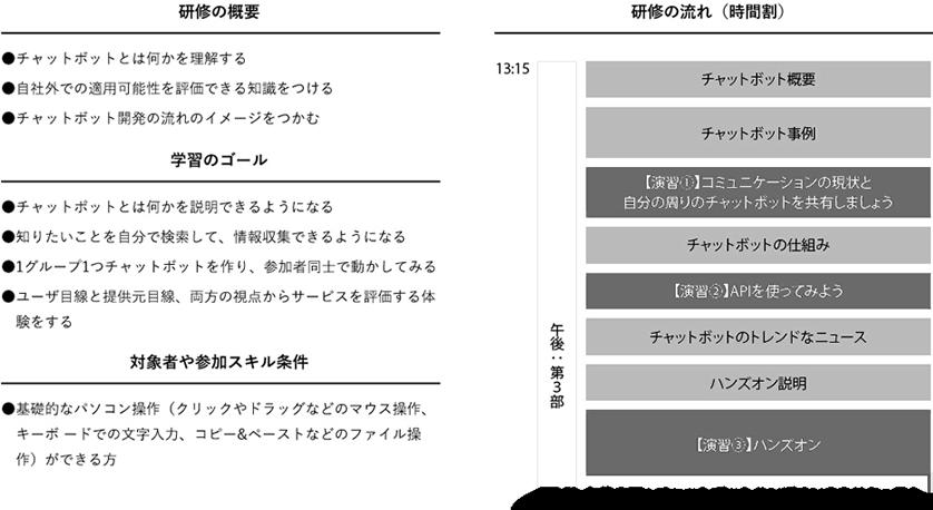 (図-3)午後の部:チャットボットハンズオンのカリキュラム