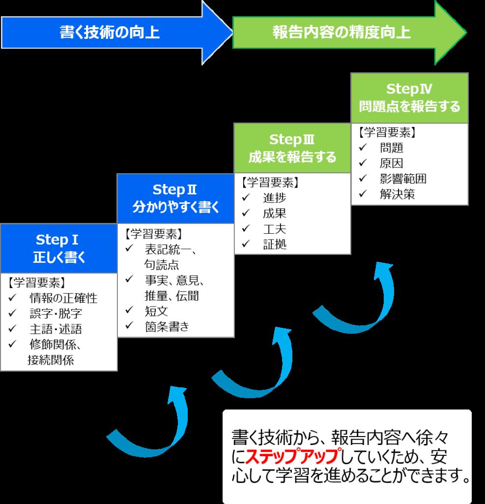 日報作成力強化ドリル4つのStep