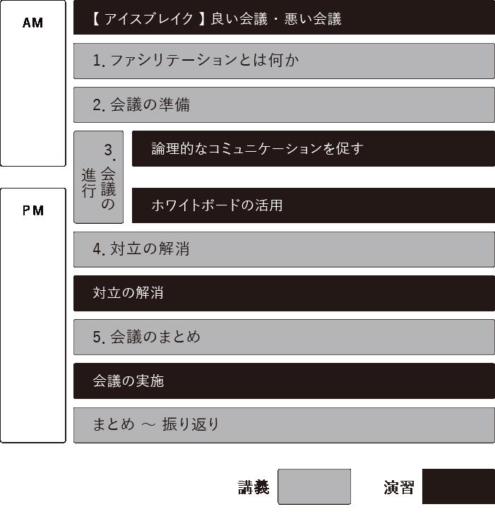 ファシリテーション研修 時間割表
