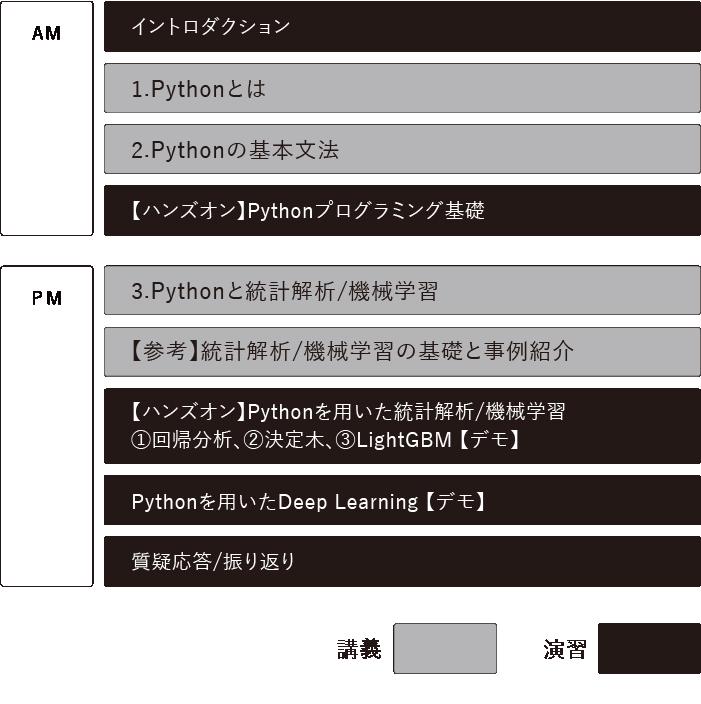 基礎からはじめるPython研修 時間割表