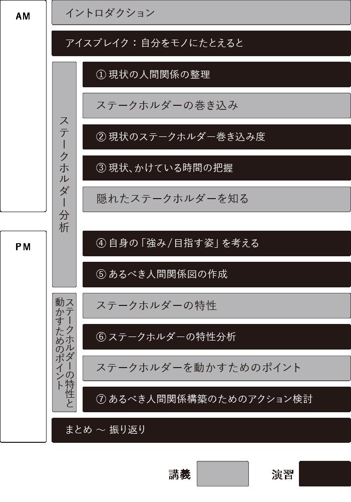 ステークホルダー・マネジメント 時間割表