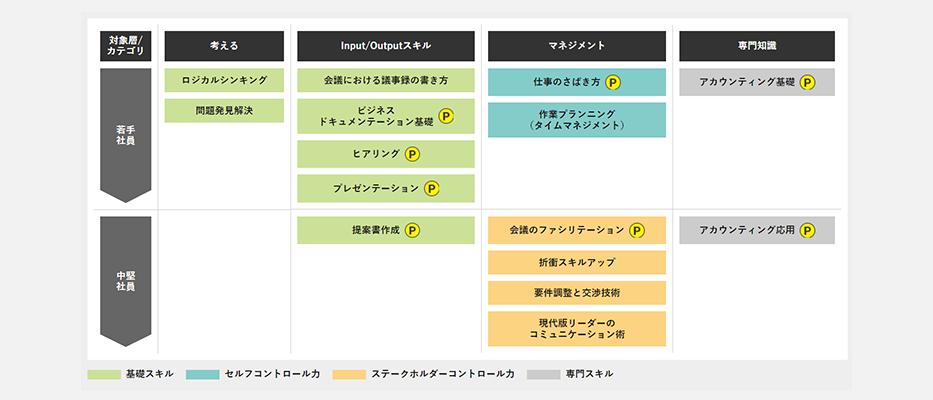 <Case.6>HR事業 (ビジネススキルトレーニング)