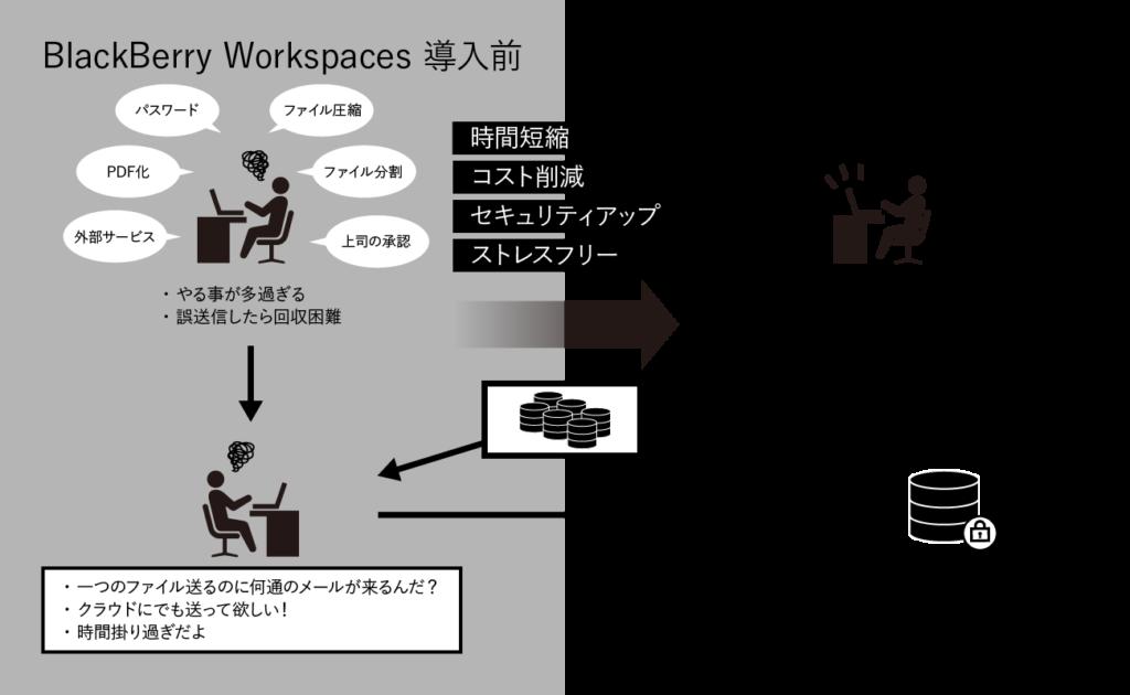 BlackBerry Workspacesを導入することで出来ること
