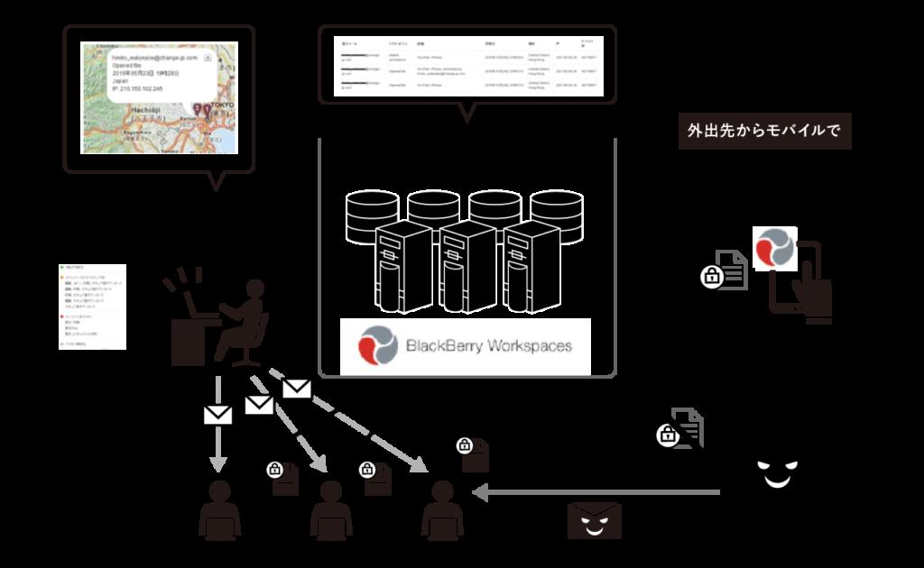 BlackBerry Workspaces利用のイメージ