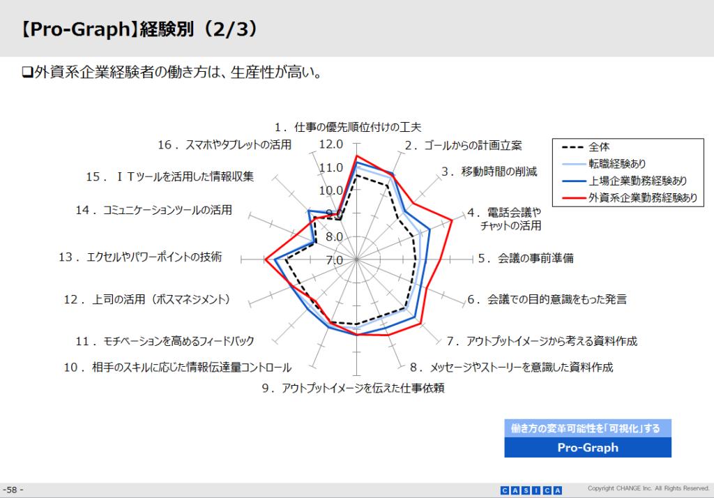 【Pro-Graph】経験別(2/3)